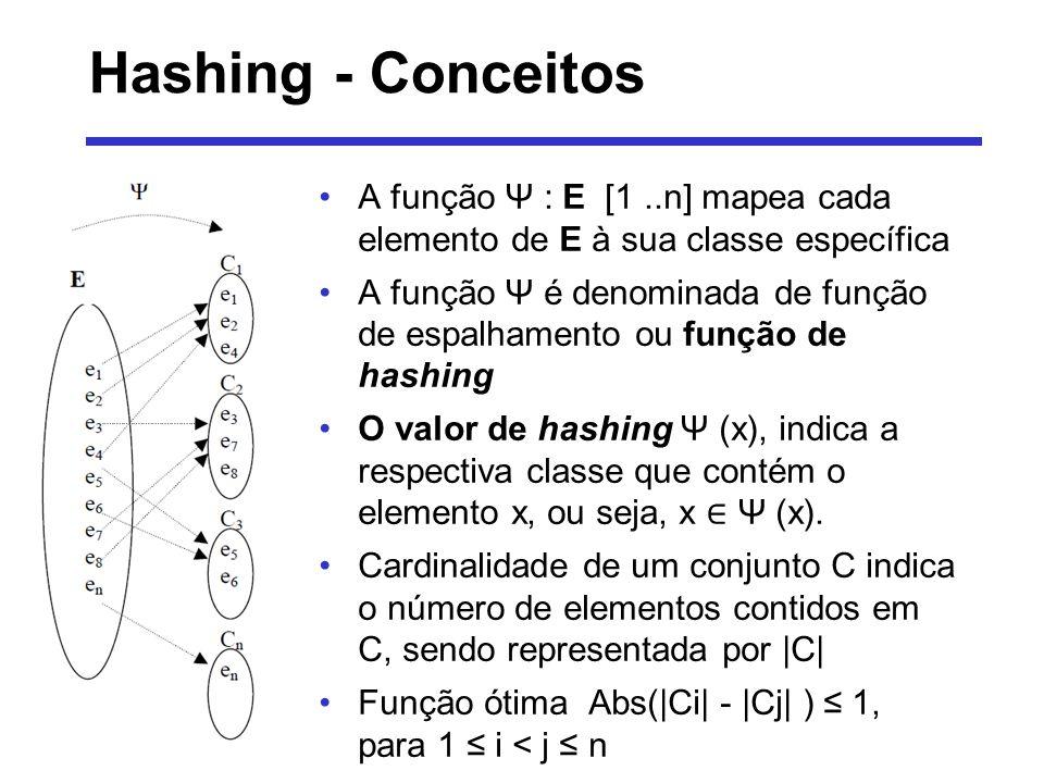 Hashing - Conceitos A função Ψ : E [1 ..n] mapea cada elemento de E à sua classe específica.
